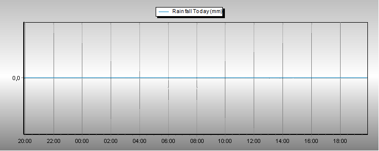 Today's Rainfall Graph Thumbnail